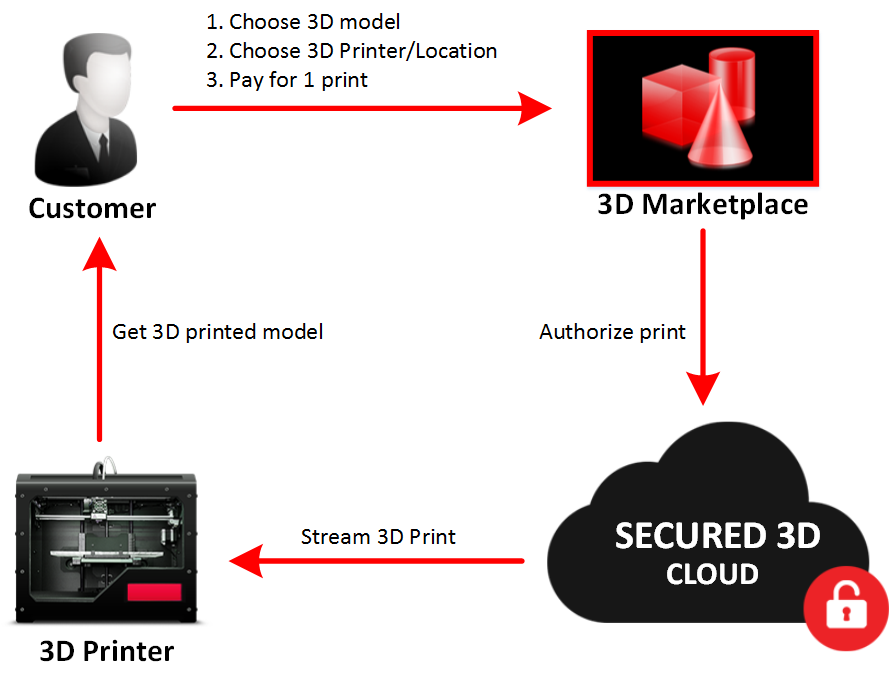 How Secured3D works for 3D marketplaces