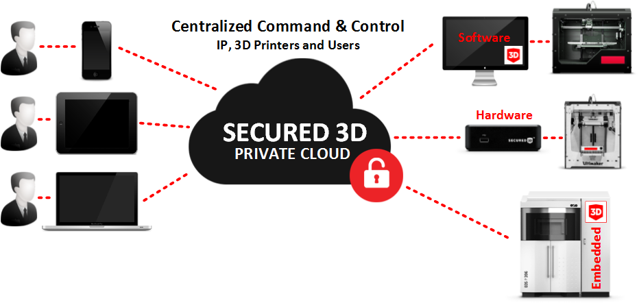 Secured3D solution types: Software, Hardware, Embedded