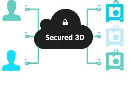 Secured 3D