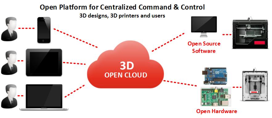 Cloud based 3D Printing